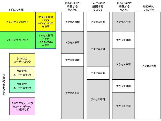 メモリ保護機能 | CS+ V4.01.00